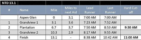 Half M_Aid Station Charts.JPG
