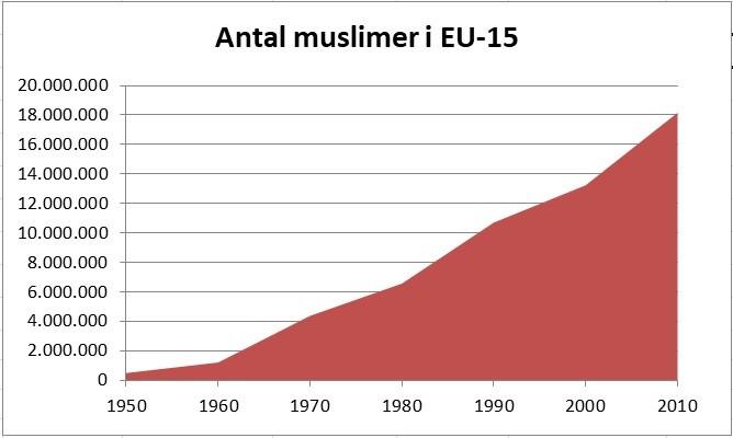 Muslimer i Europa 1950-2010