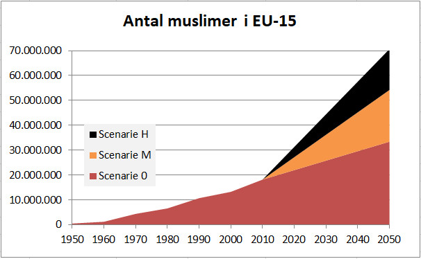 Muslimer i Europa 1950-2050