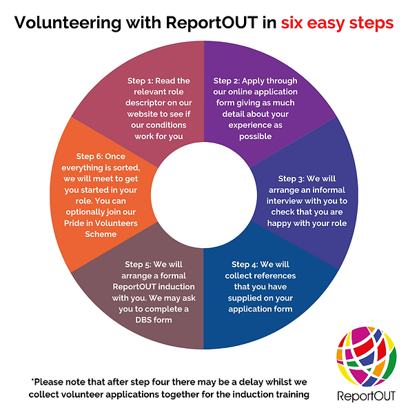 Volunteering for ReportOUT - Six Easy St