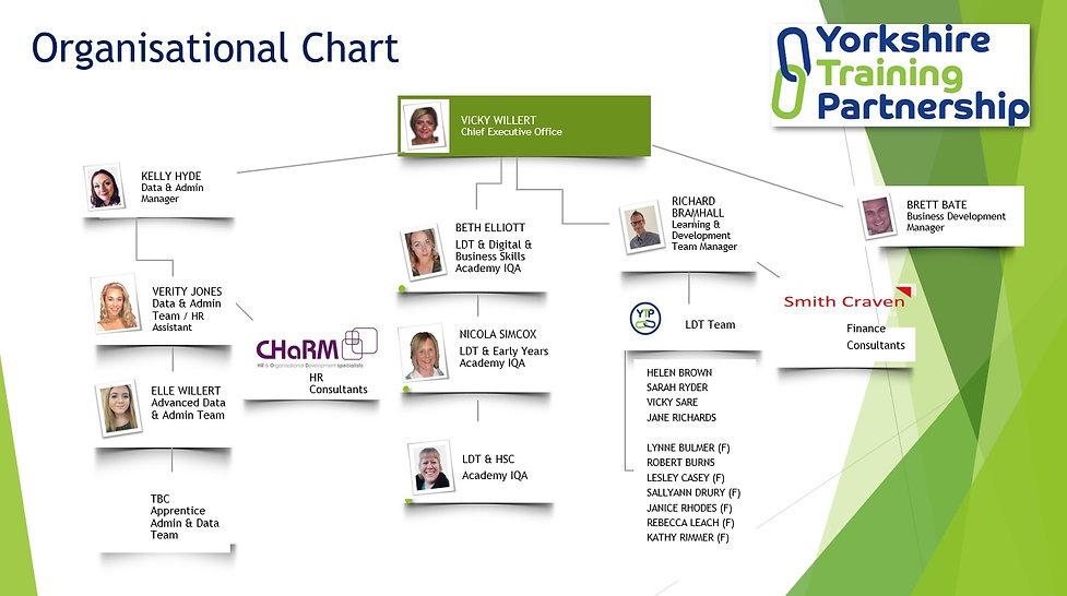 YTP Organisational Chart.jpg