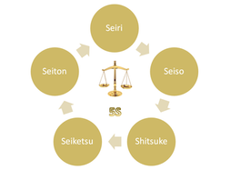 Aplicando o Programa 5S na Gestão Jurídica