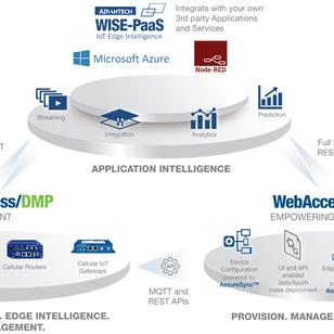 WebAccess/DMP - reitittimet hallintaan!