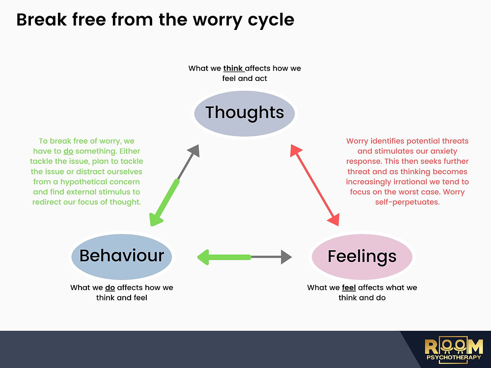 Room Psychotherapy explains how we must act to defeat anxiety perpetuating unhelpful worry
