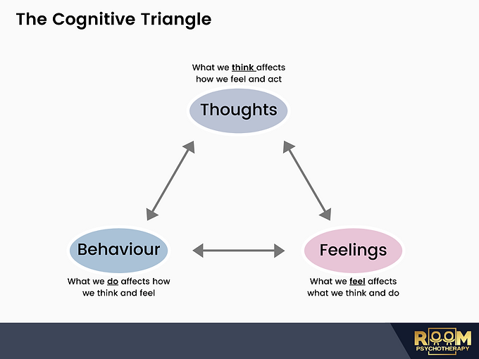 Copy of Cognitive Triangle Branded (3).p