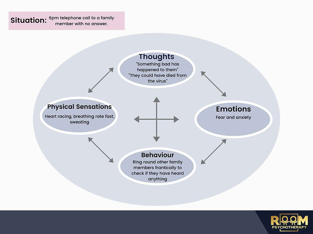 5 part model explaining connection between thoughts, emotions, behavioural and physiological response