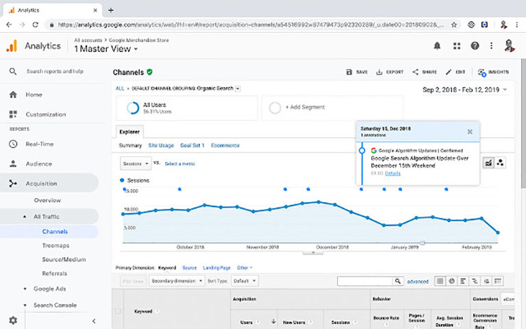 marketing-digital-google-analytics-allqu