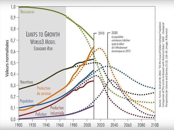 Limits-to-Growth-World3-model.jpg