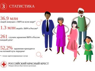 """Инфографика """"Профилактика ВИЧ"""""""