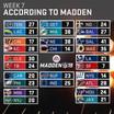 Week 7 of the _NFL season, according to