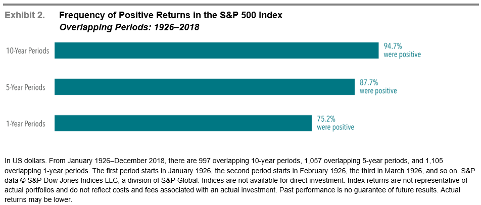 Bar chart showing the frequency of positive stock market returns for the S&P 500 index from 1926 to 2018.