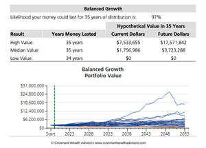 Figure 1: Is $2 Million Enough To Retire At 60?