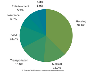 Pie chart of expenses in retirement to help calculate retirement savings goals.