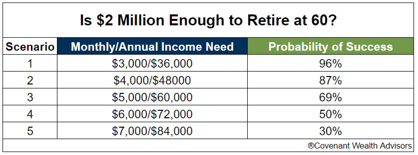 Chart showing the probability of $2 million lasting throughout retirement based up different monthly income needs.