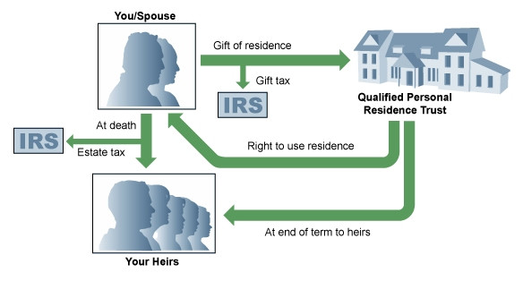 Graphic showing how a qualified personal residence trust works.