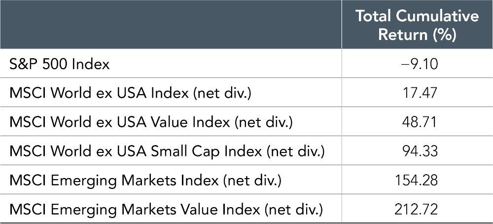 Global index returns through 2009