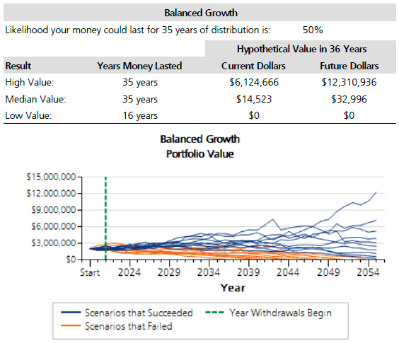 Figure 4: Is $2 Million Enough To Retire At 60?