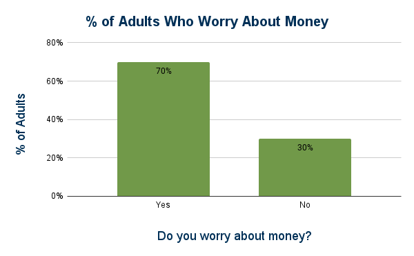 % of adults who worry about money