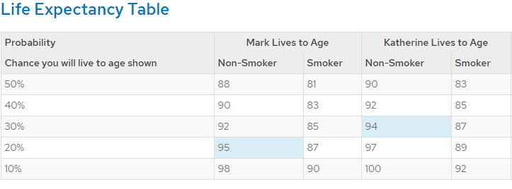Life expectancy table  showing that longevity is a reason why retirement planning is important.