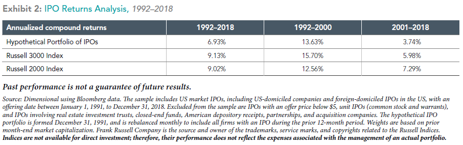 Chart showing the returns of IPOs from 1992 to 2018.
