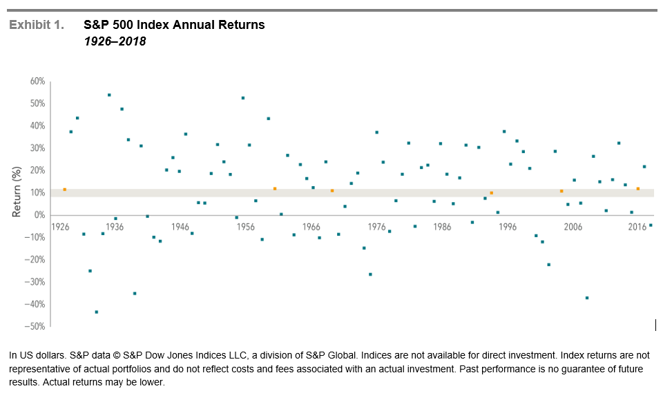 Scattergram of average stock market returns from 1926 to 2018