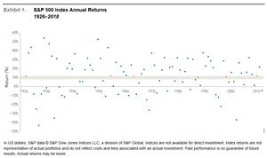 Scattergram of average stock market returns from 1926 to 2018