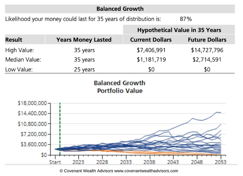 Figure 2: Is $2 Million Enough To Retire At 60?