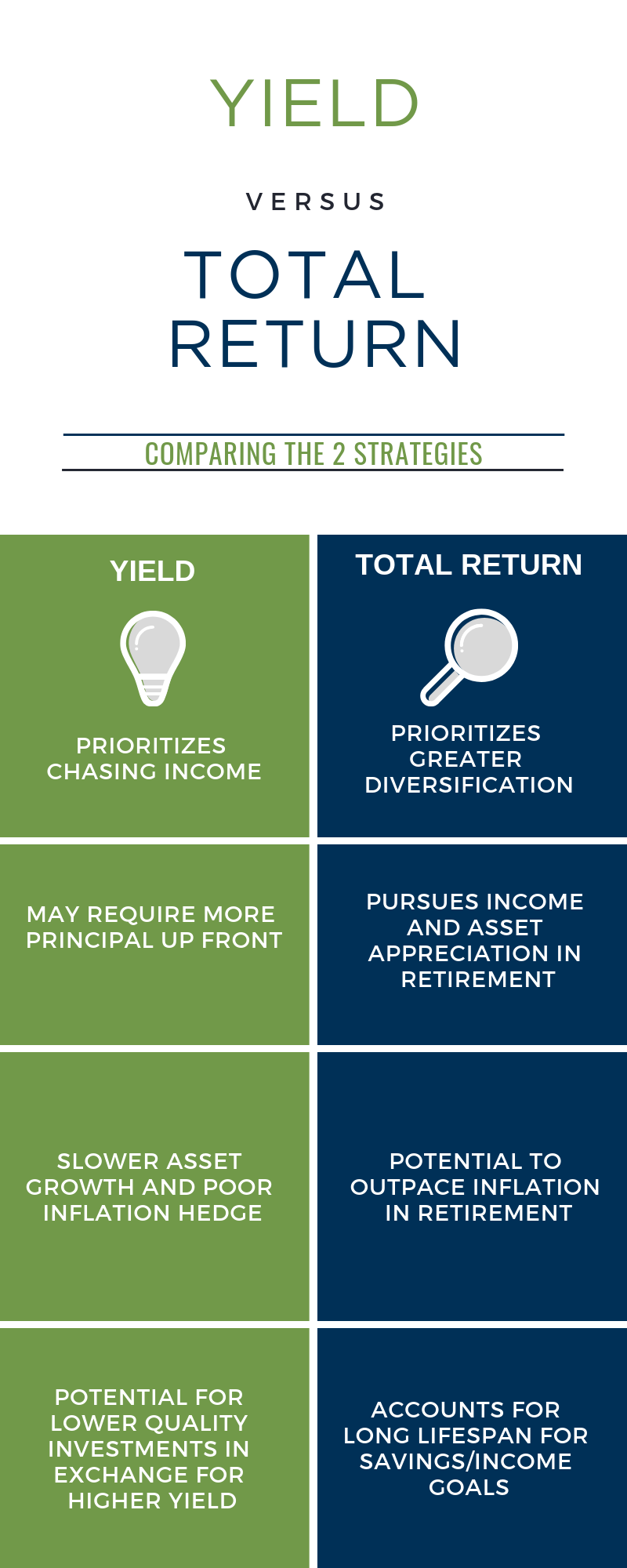 Comparing yield and total return strategies.