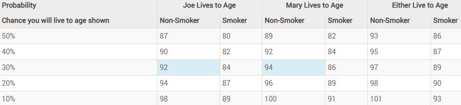 Life expectancy chart to help you know what age you can retire.
