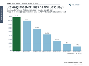 Many stock market timers want to avoid the worst days but end up missing the best days.