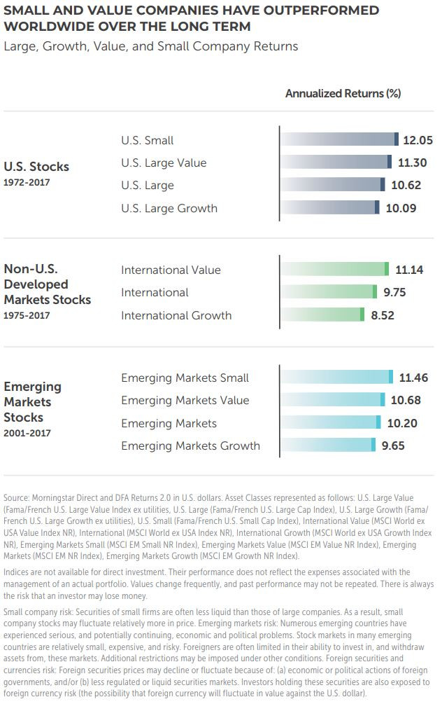 How to invest in retirement visual of how small and value stocks outperform large and growth stocks through 2017.