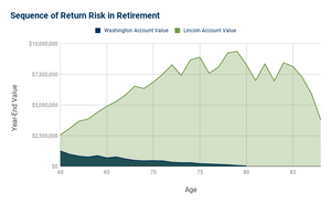 How to invest in retirement visual of sequence of return risk in retirement.