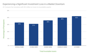 How to invest in retirement visual of the percentage of investors who ranked experiencing a significant investment loss in a market downturn as their #1 financial concern.
