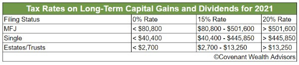 Tax reduction strategies for high income earners should always focus on tax rates on long-term capital gains and dividends for 2021.