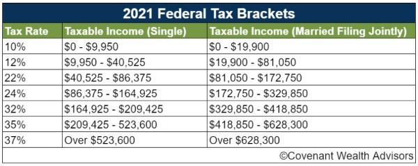 2021 federal tax brackets are an important aspect of tax reduction strategies for high income earners.