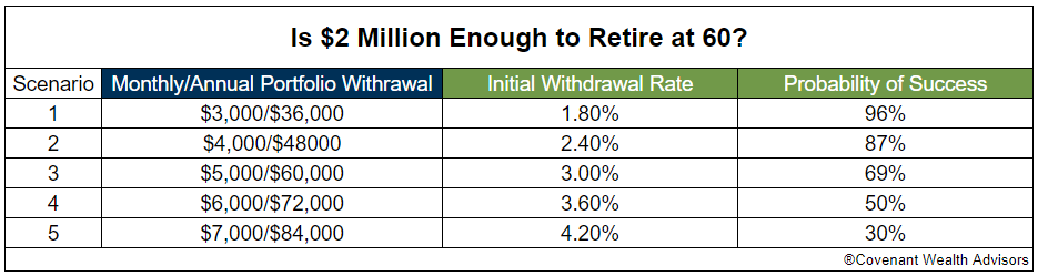Five case studies helping determine if $2 million is enough to retire at 60.