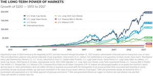 Image illustrating the long term power of stock markets from 1972 to 2017.