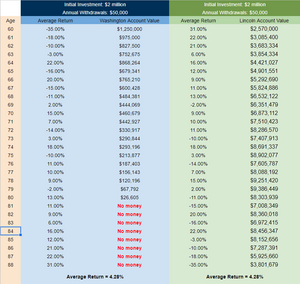 How to invest in retirement visual of two comparisons of sequence of return data over 30 years.