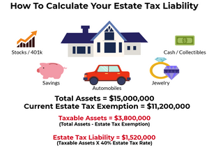 Image showing how to calculate your estate tax liability