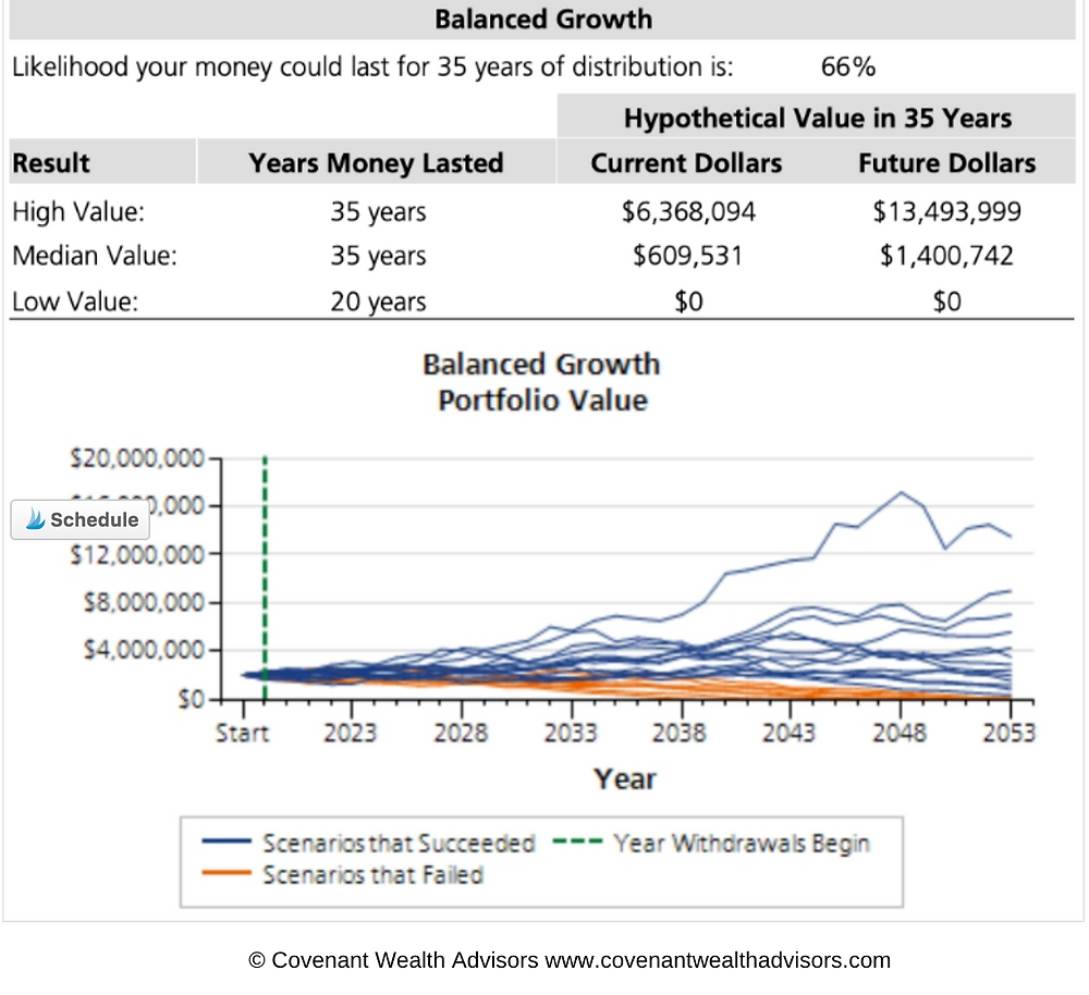 Figure 3: Is $2 Million Enough To Retire At 60?