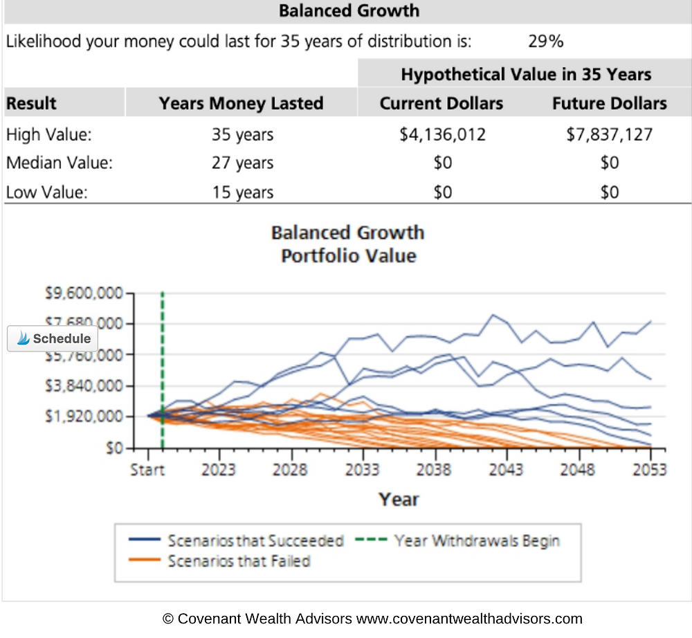 Figure 5: Is $2 Million Enough To Retire At 60?