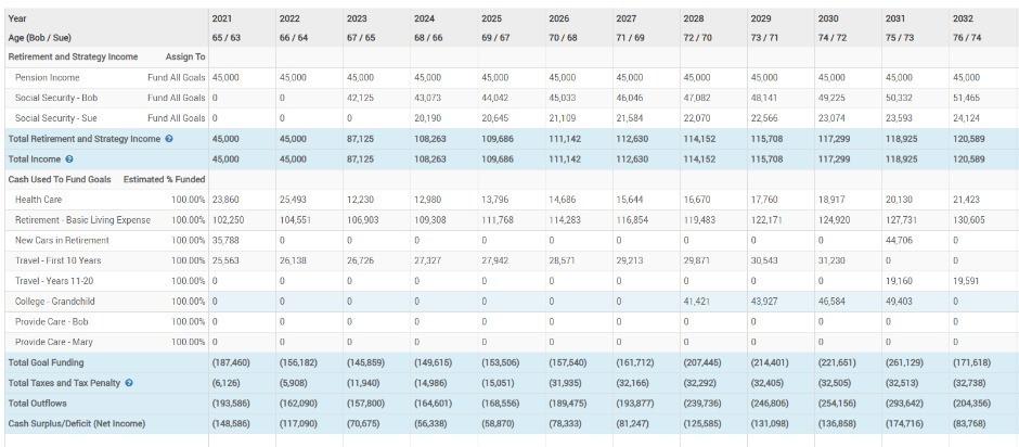 Retirement cash flow projections