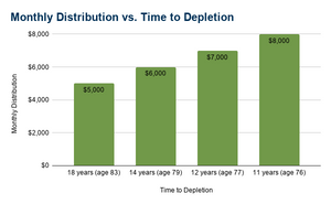 Differing monthly retirement income distribution amounts from a one million dollar portfolio.