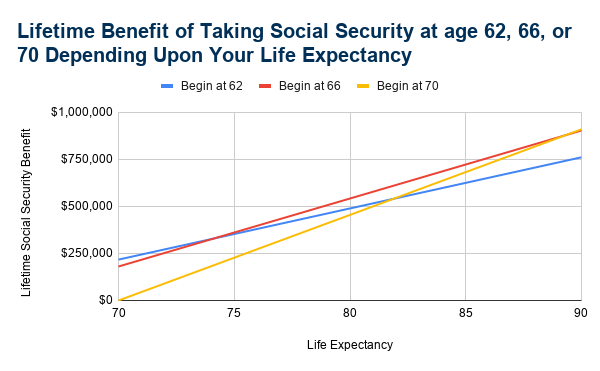 Lifetime benefit of taking social security at age 62, 66, and 70 depending upon your life expectancy.