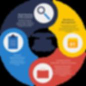 HR Services portfolio | Penton Consulting Pvt Ltd