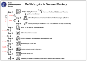 Guide to PR application