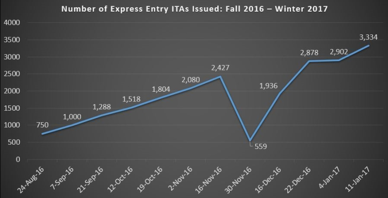January 11 Express Entry Draw will be Canada's largest till
