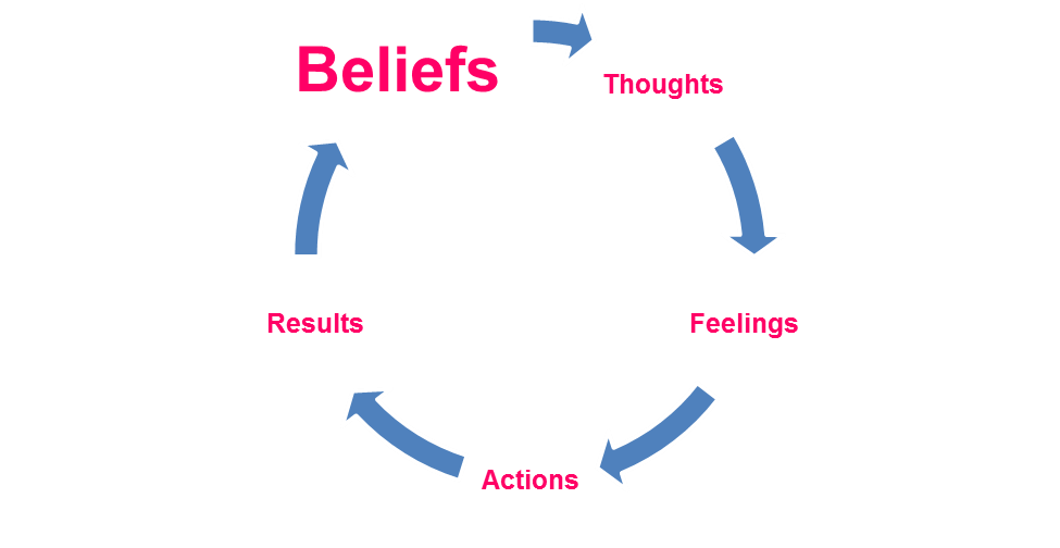 beliefs thoughts feelings actions results