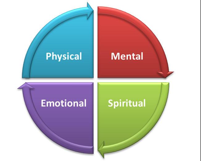 physical mental emotional spiritual