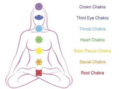 Intro to the Chakras